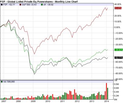 PSP Lpe vs S&P vs SPR US Fin