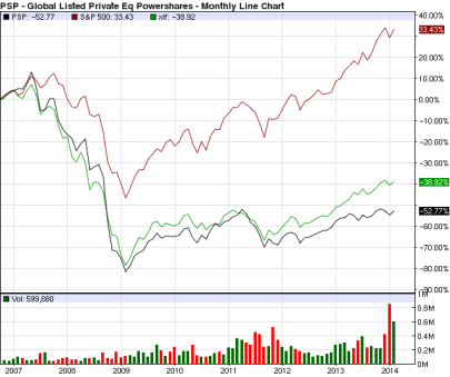 PSP Lpe vs S&P vs SPR US Fin